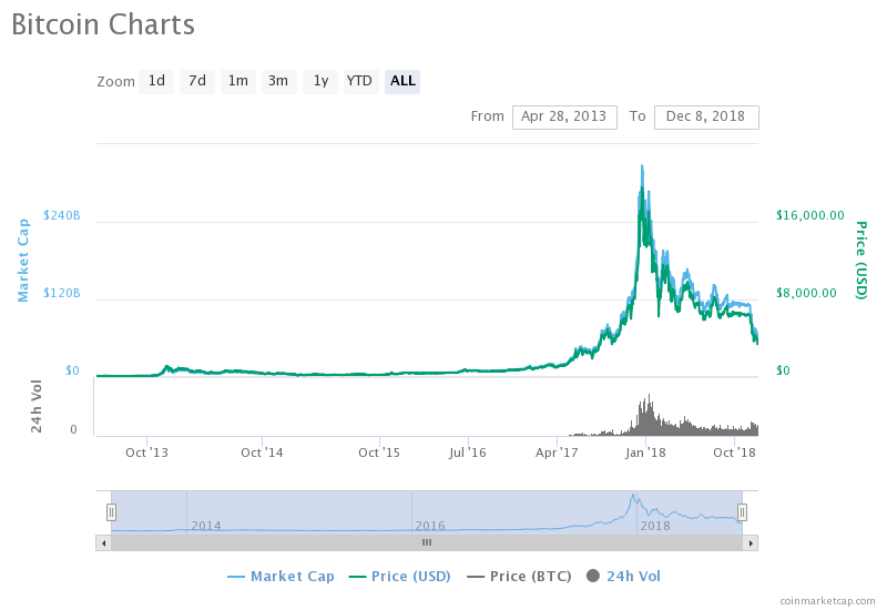 Bitcoins price against the dollar
